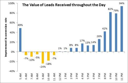Value-of-sales-leads-recieved-thorughout-the-day